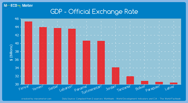 GDP - Official Exchange Rate of Turkmenistan