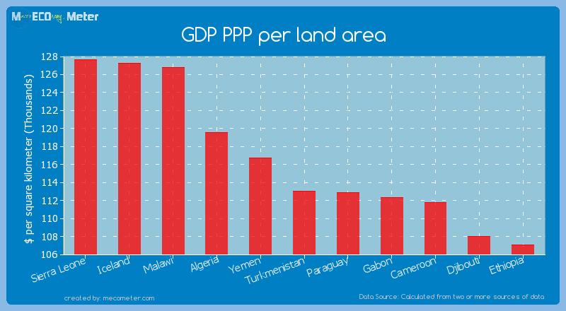 GDP PPP per land area of Turkmenistan