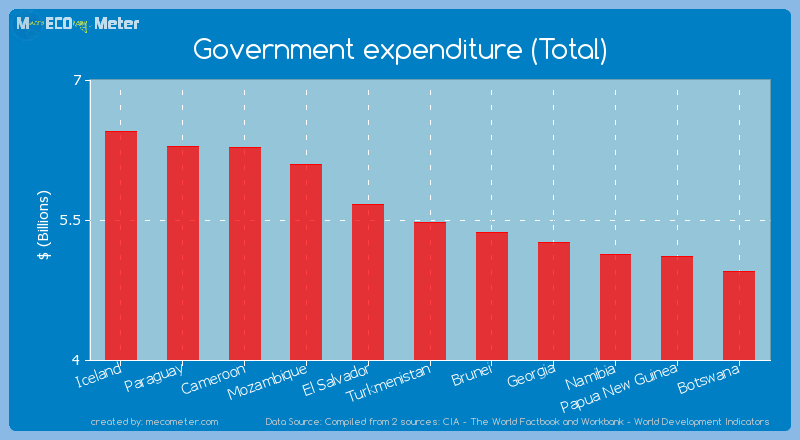 Government expenditure (Total) of Turkmenistan