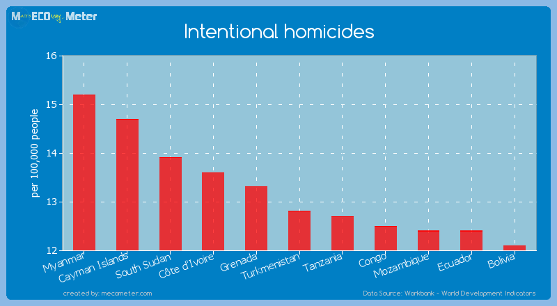 Intentional homicides of Turkmenistan