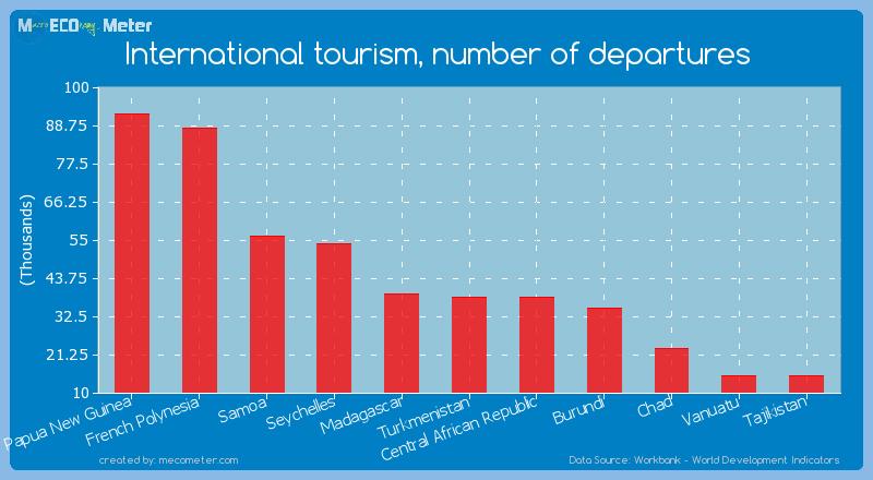 International tourism, number of departures of Turkmenistan
