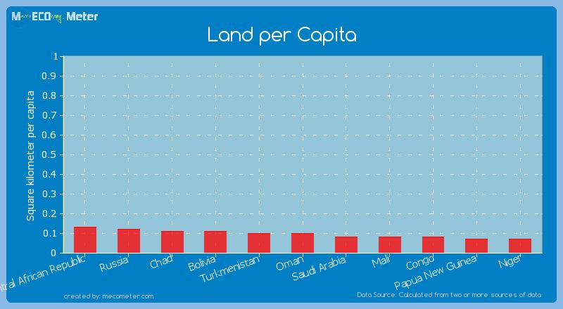 Land per Capita of Turkmenistan