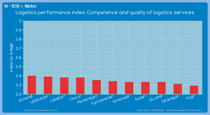 Logistics performance index: Competence and quality of logistics services of Turkmenistan