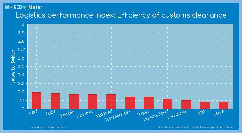 Logistics performance index: Efficiency of customs clearance of Turkmenistan