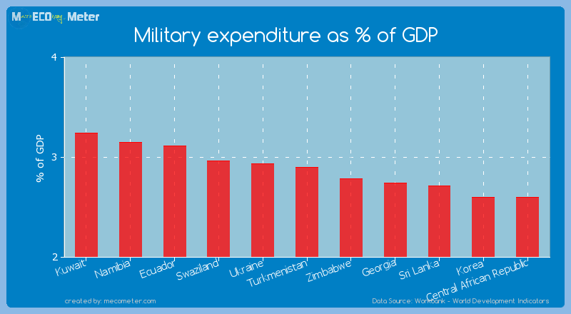 Military expenditure as % of GDP of Turkmenistan