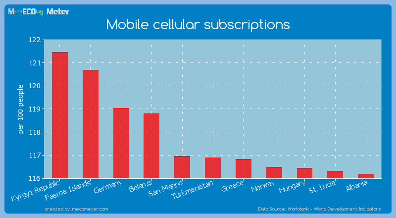 Mobile cellular subscriptions of Turkmenistan