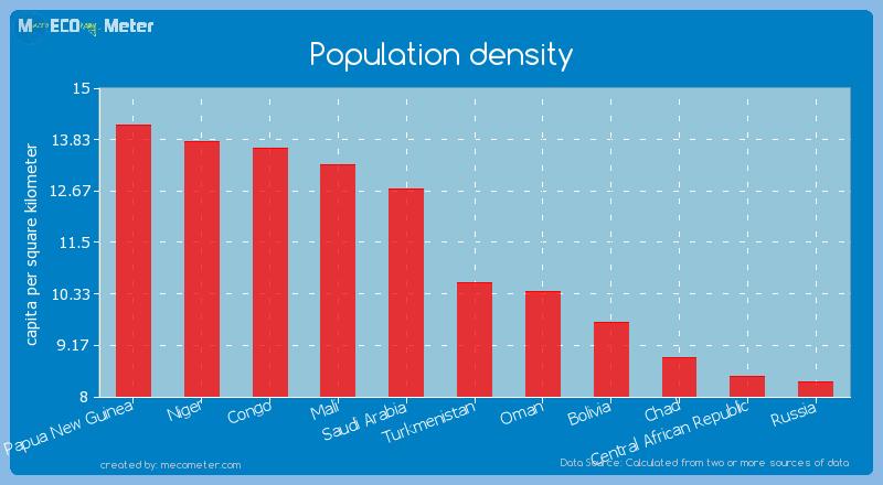 Population density of Turkmenistan