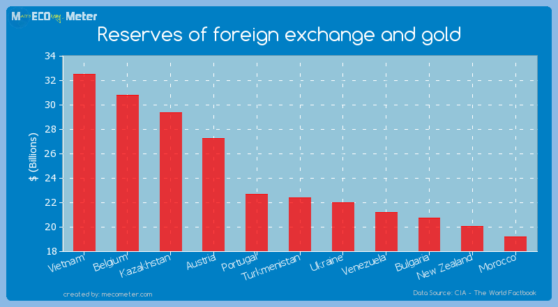 Reserves of foreign exchange and gold of Turkmenistan