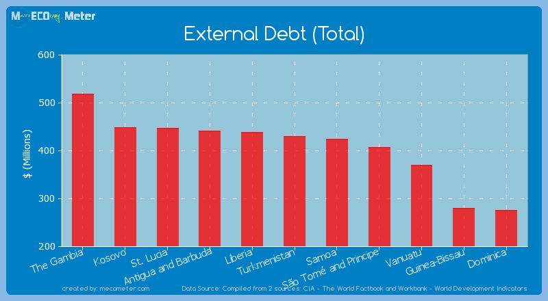 External Debt (Total) of Turkmenistan