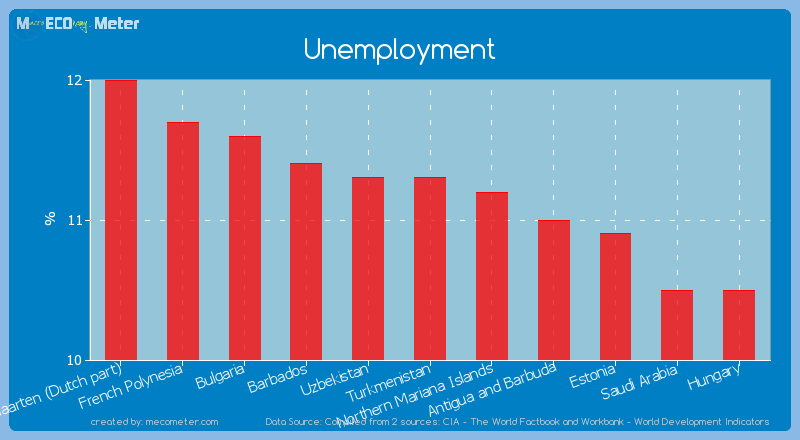 Unemployment of Turkmenistan