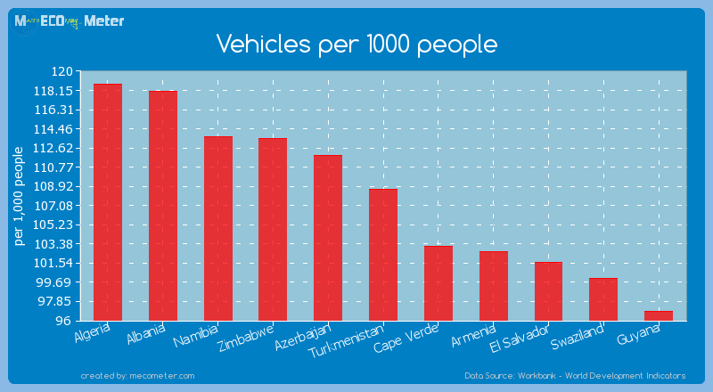 Vehicles per 1000 people of Turkmenistan