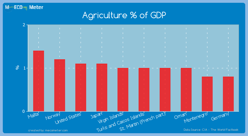 Agriculture % of GDP of Turks and Caicos Islands
