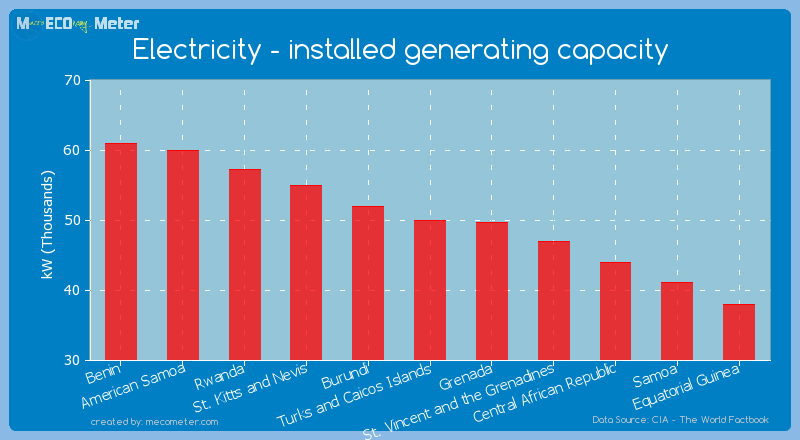 Electricity - installed generating capacity of Turks and Caicos Islands