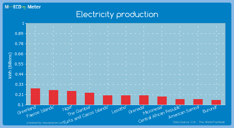 Electricity production of Turks and Caicos Islands