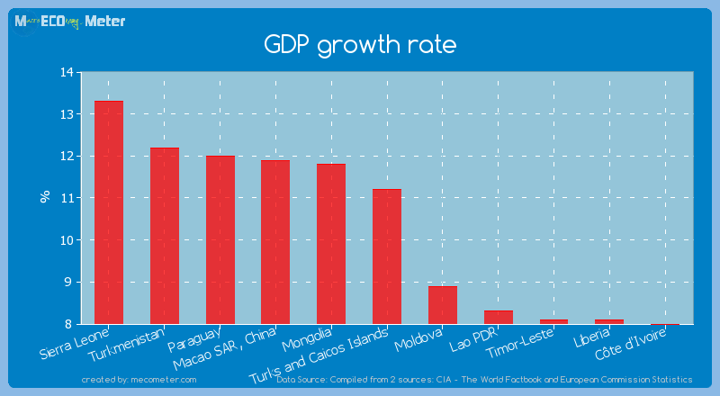 GDP growth rate of Turks and Caicos Islands