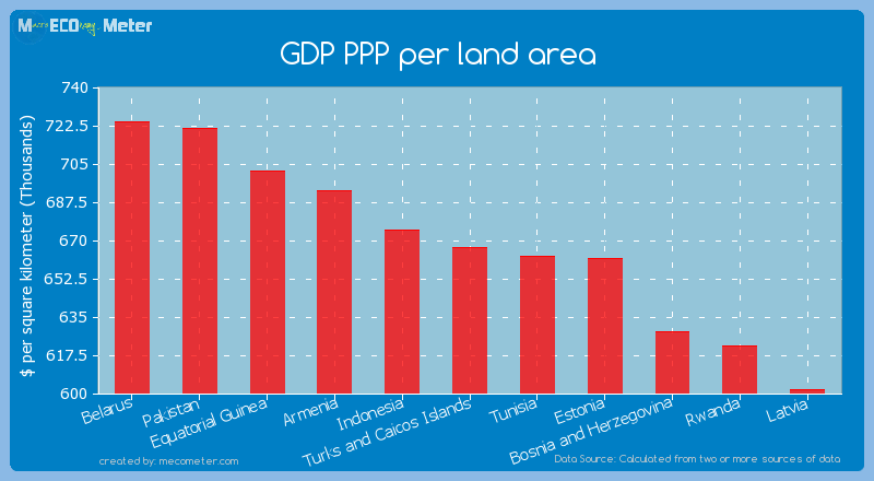 GDP PPP per land area of Turks and Caicos Islands