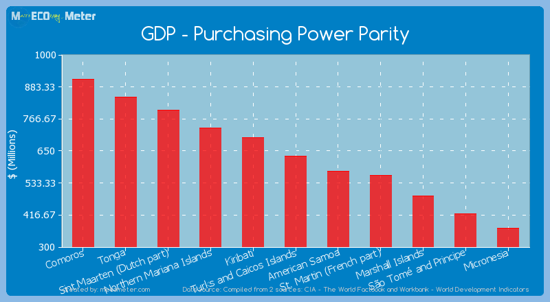 GDP - Purchasing Power Parity of Turks and Caicos Islands