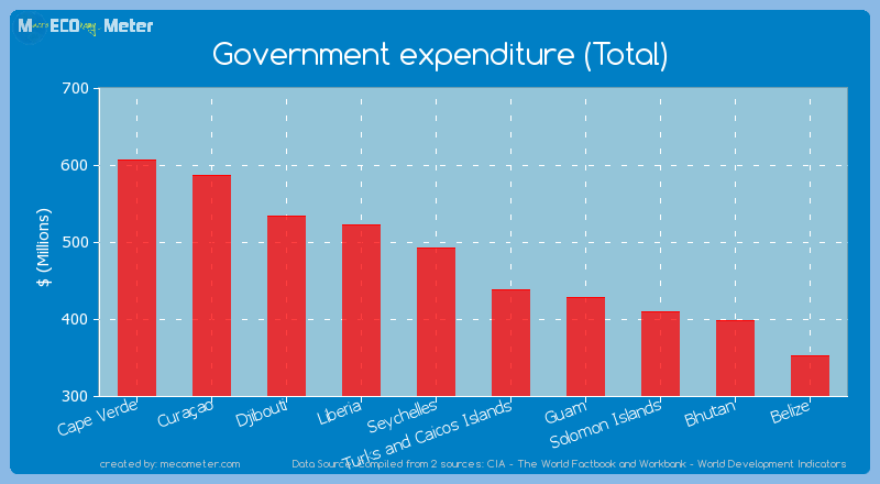Government expenditure (Total) of Turks and Caicos Islands