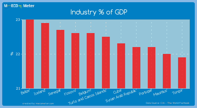 Industry % of GDP of Turks and Caicos Islands