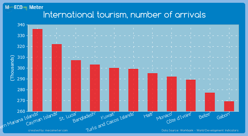 International tourism, number of arrivals of Turks and Caicos Islands