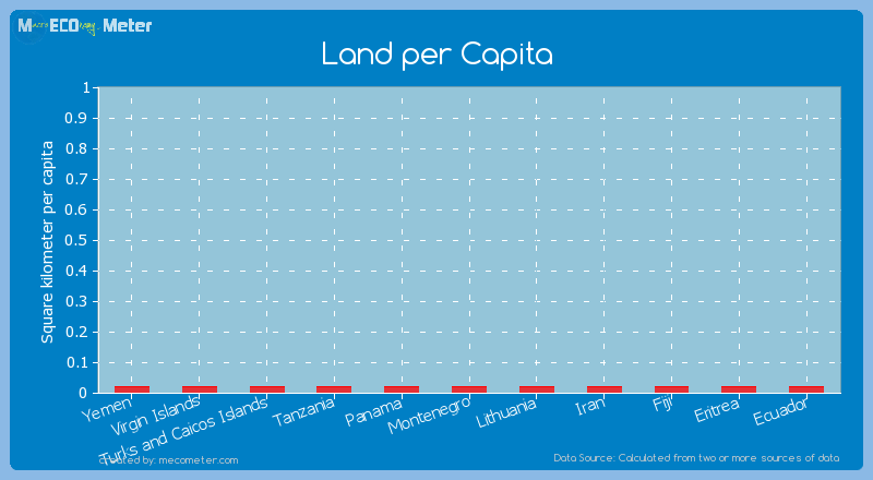 Land per Capita of Turks and Caicos Islands