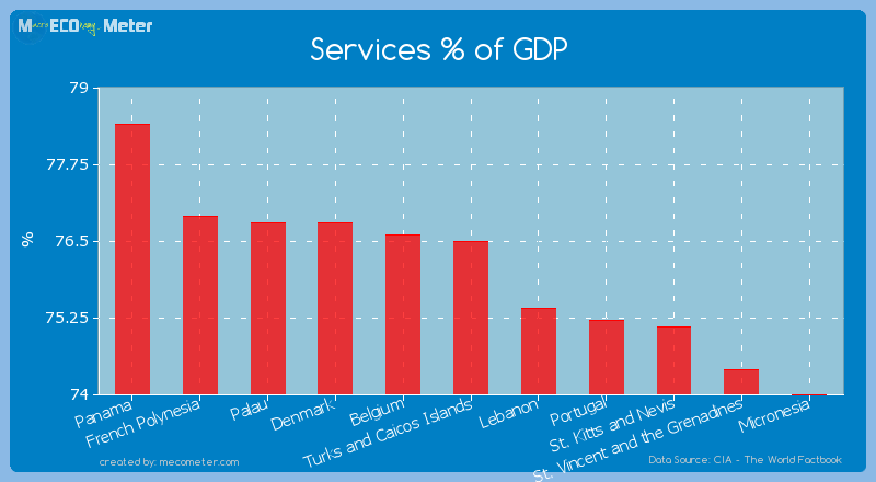Services % of GDP of Turks and Caicos Islands