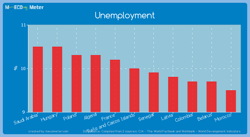 Unemployment of Turks and Caicos Islands