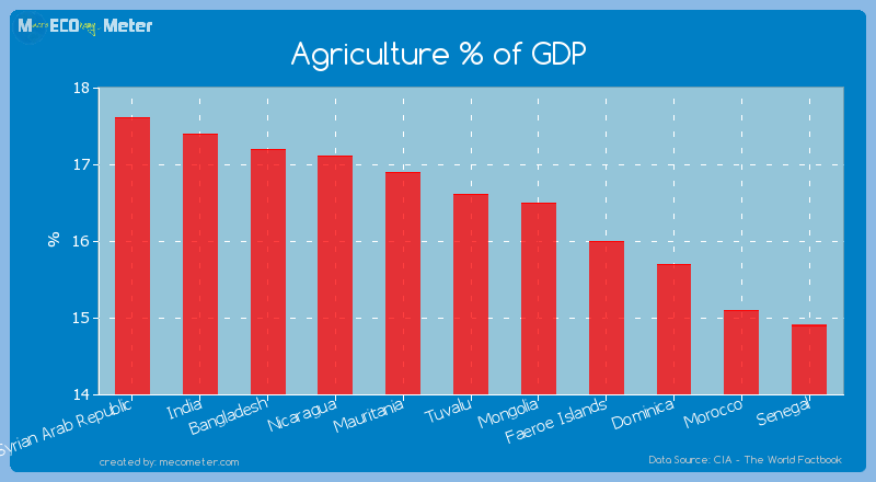 Agriculture % of GDP of Tuvalu