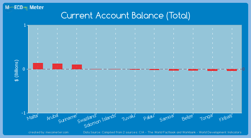 Current Account Balance (Total) of Tuvalu