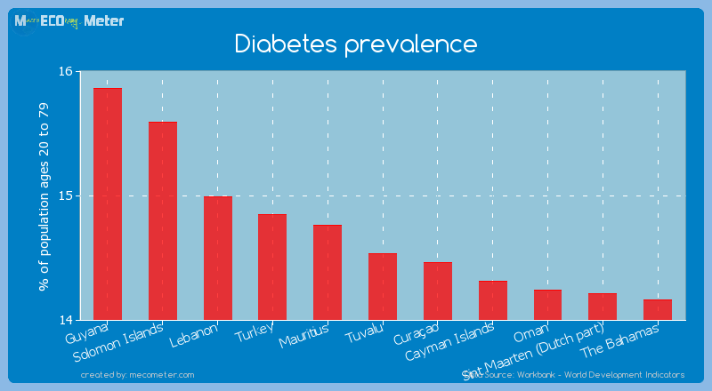 Diabetes prevalence of Tuvalu