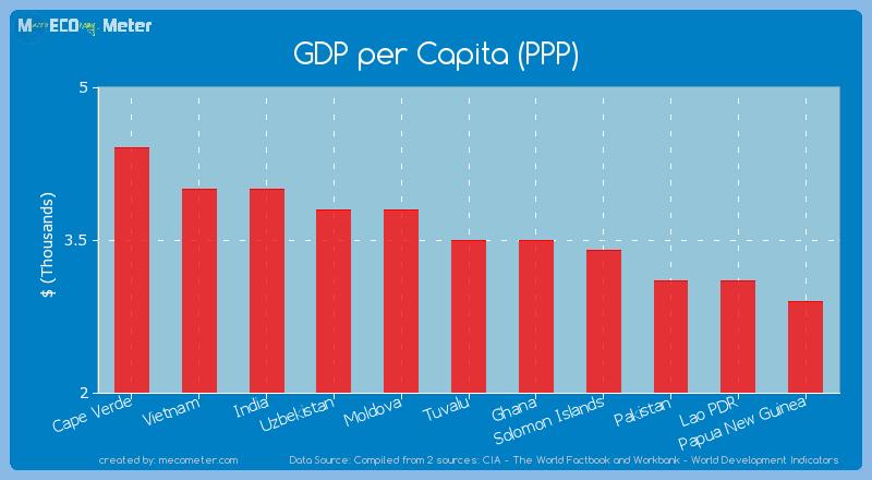 GDP per Capita (PPP) of Tuvalu