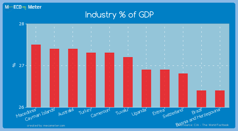 Industry % of GDP of Tuvalu
