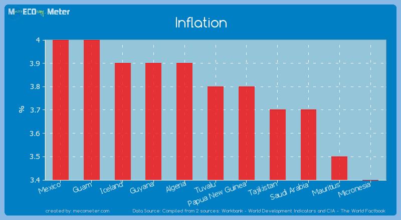 Inflation of Tuvalu