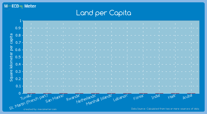 Land per Capita of Tuvalu