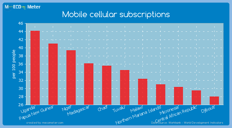 Mobile cellular subscriptions of Tuvalu