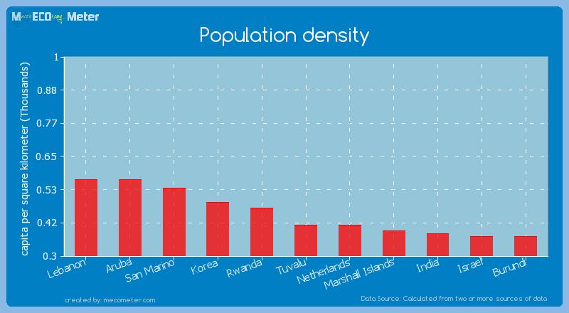 Population density of Tuvalu