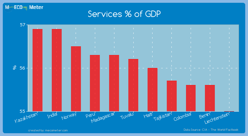 Services % of GDP of Tuvalu