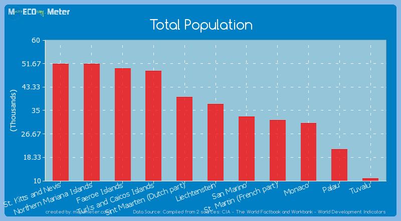 Total Population of Tuvalu