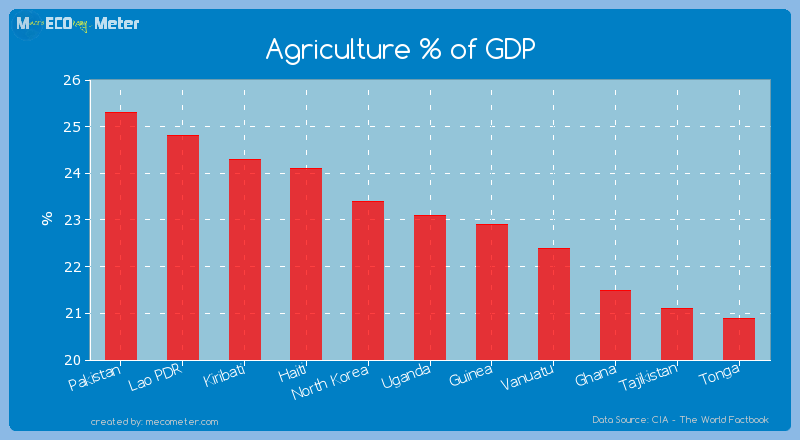Agriculture % of GDP of Uganda