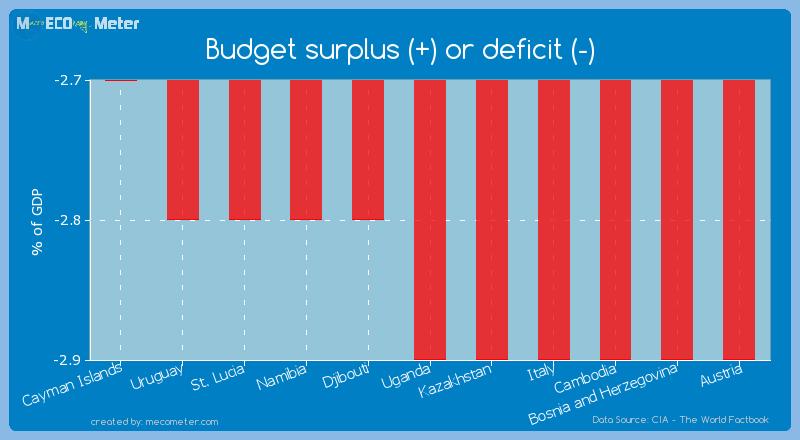 Budget surplus (+) or deficit (-) of Uganda
