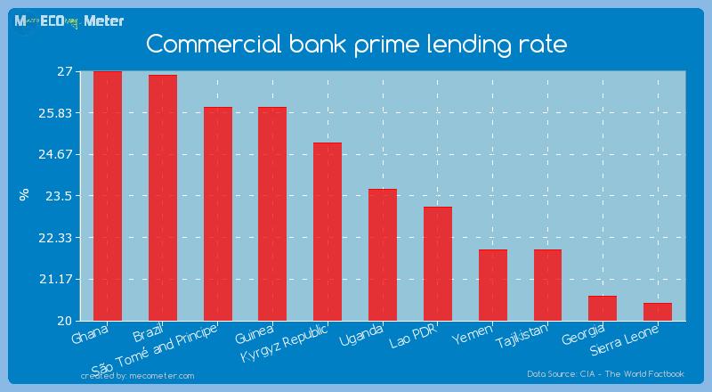 Commercial bank prime lending rate of Uganda