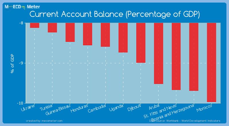 Current Account Balance (Percentage of GDP) of Uganda