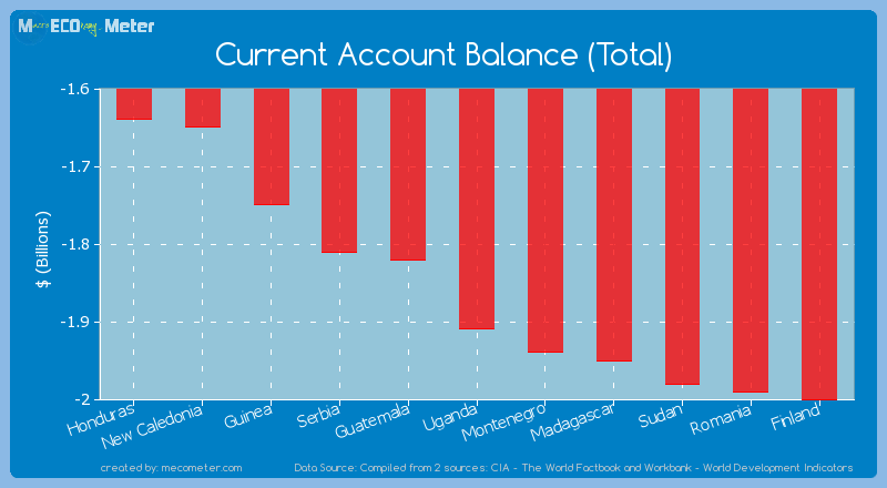 Current Account Balance (Total) of Uganda