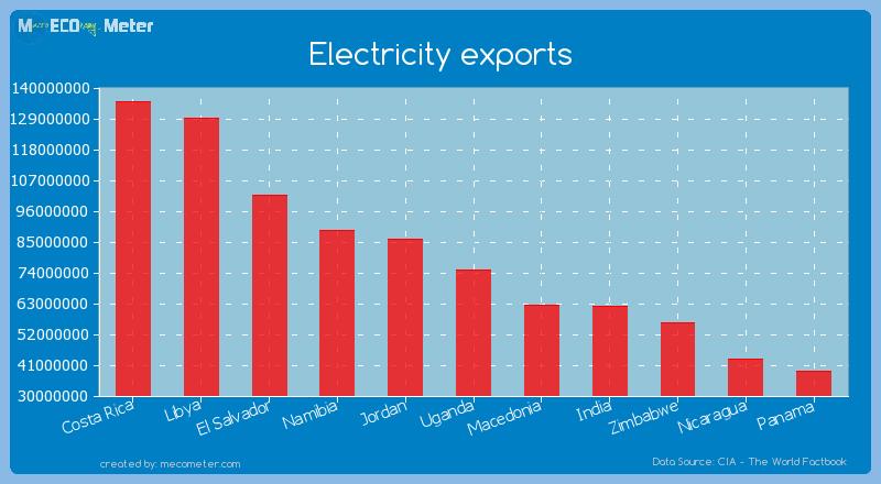 Electricity exports of Uganda