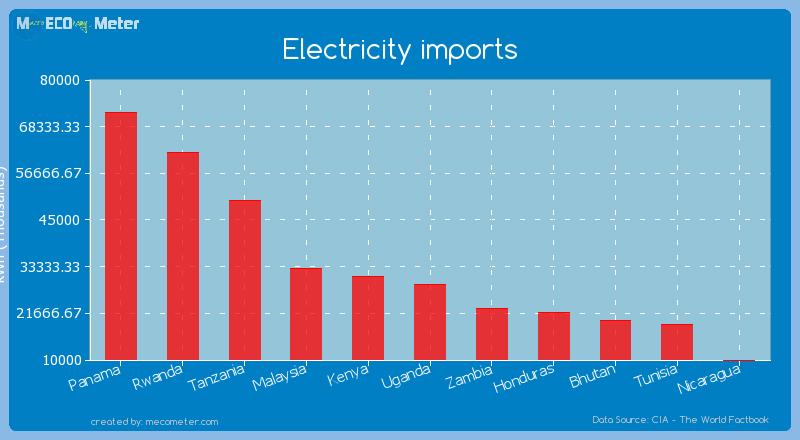 Electricity imports of Uganda