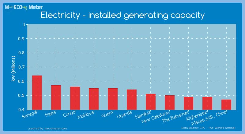 Electricity - installed generating capacity of Uganda