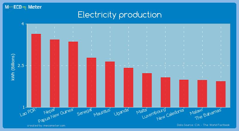 Electricity production of Uganda