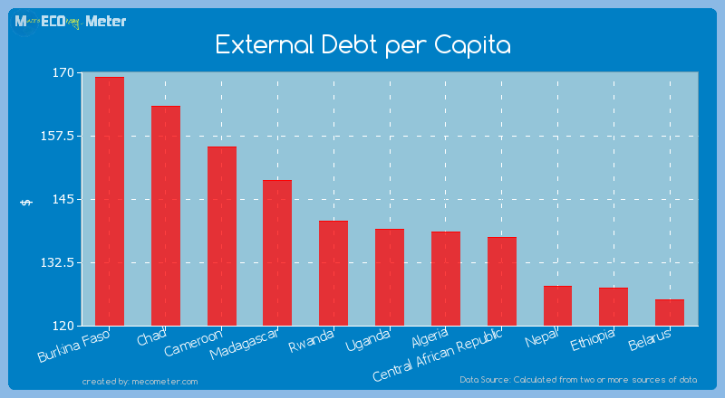 External Debt per Capita of Uganda