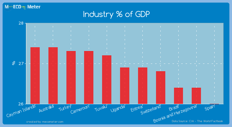 Industry % of GDP of Uganda