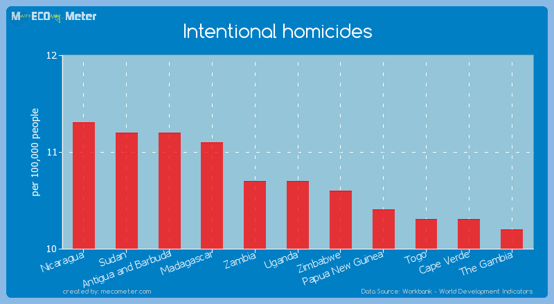 Intentional homicides of Uganda